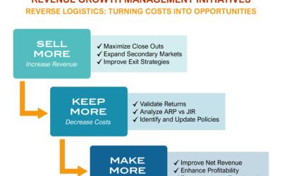 Understanding Reverse Logistics Role In Revenue Growth Strategy Development