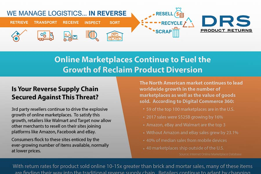 Online Marketplaces Continue to Fuel the Growth of Reclaim Product Diversion